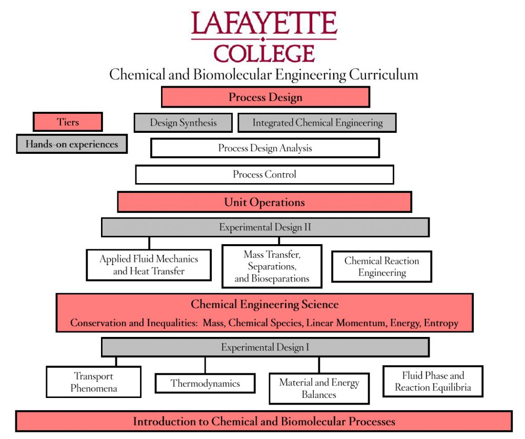 Course of Study · Chemical and Biomolecular Engineering ...